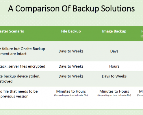 Comparison Of Backup Solutions